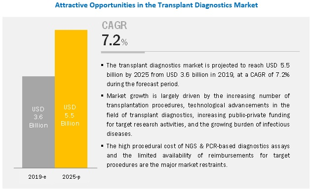 Transplant Diagnostics Market | by Technology, Product, Application, Type & End User | MarketsandMarkets