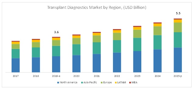 Transplant Diagnostics Market, by Region,2023(USD billion)
