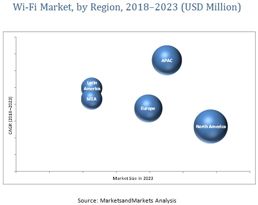 Wi-Fi Market