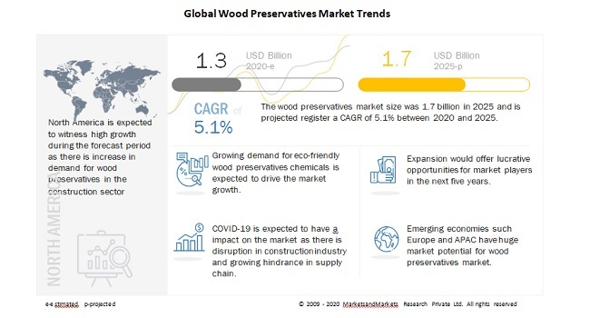 Global Wood Preservatives Market Trends