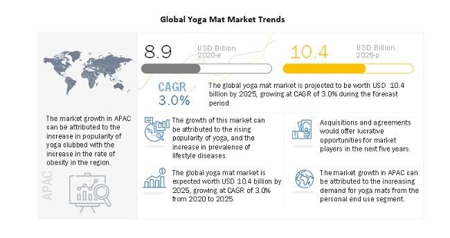 Global Yoga Mat Market Trends
