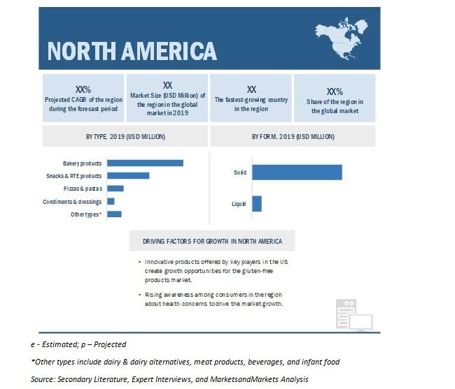 Gluten Free Products Market By Region