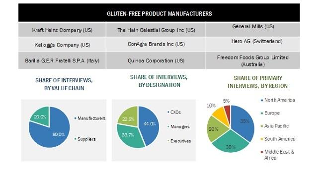 Gluten Free Products Market Size