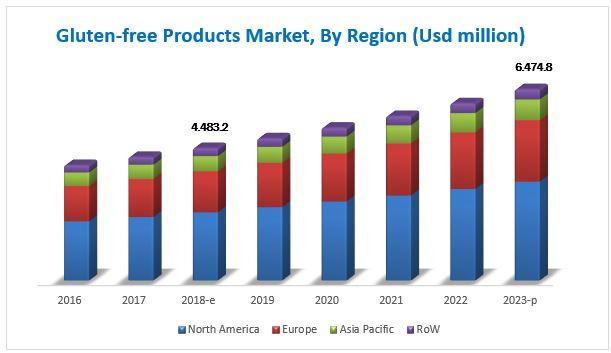 Gluten-Free Product Market