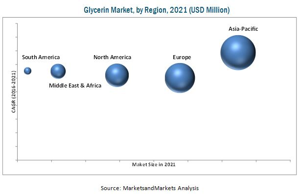 Glycerin Market Analysis | Recent Market Developments | Industry