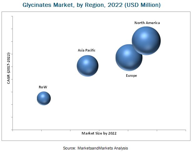 Glycinates Market by Region