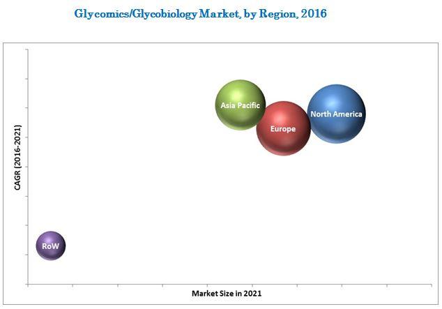 Glycomics Market, by Region, 2016