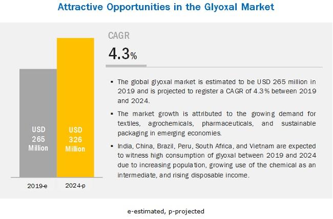 Glyoxal Market
