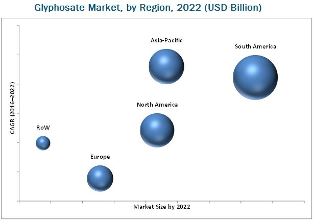 Glyphosate Market