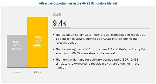GNSS Simulators Market by Receiver & Application - 2024