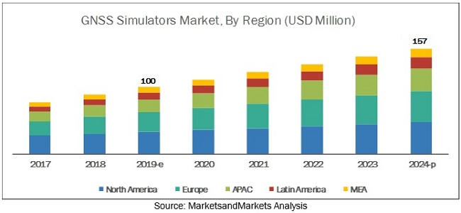 GNSS Simulators Market