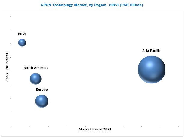 GPON Technology Market