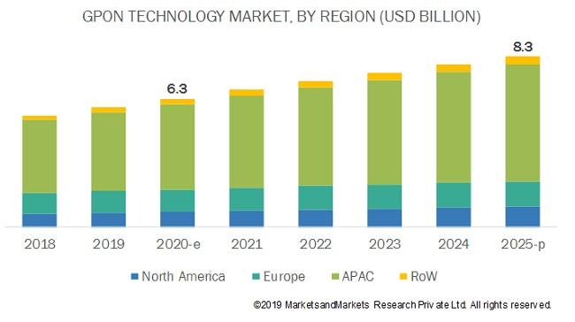 GPON Technology Market