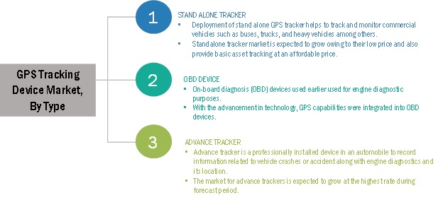 GPS Tracking Device Market