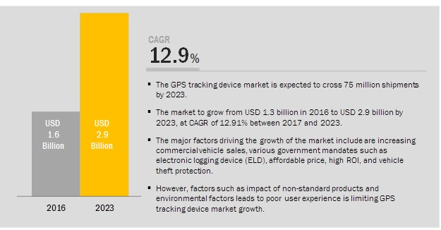 GPS Tracking Device Market
