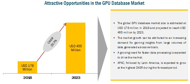 GPU Database Market by Application & Tools - 2023