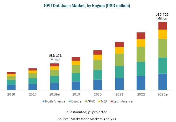 GPU Database Market