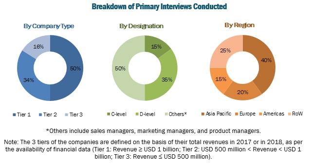 Grain Protectants Market Primary Respondents