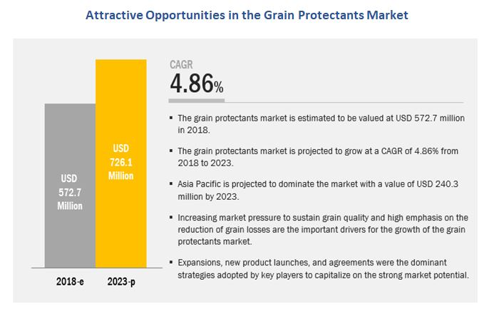 Grain Protectants Market