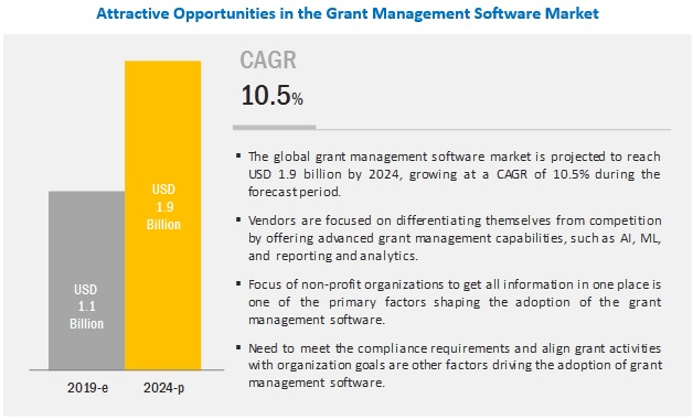 Grant Management Software Market