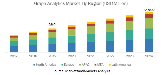 Graph Analytics Market