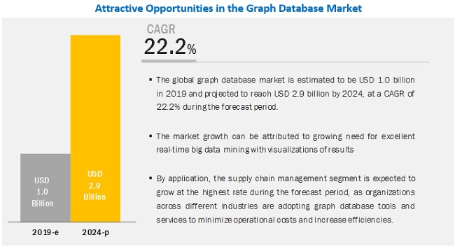 Graph Database Market by Application & Services - Global