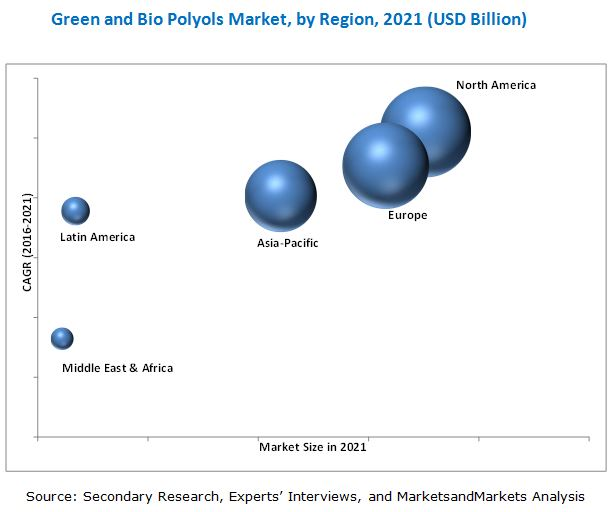 Green and Bio Polyols Market