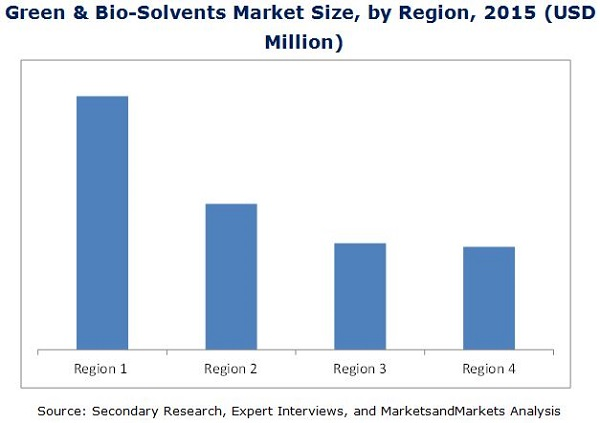 Green and Bio-Solvents Market