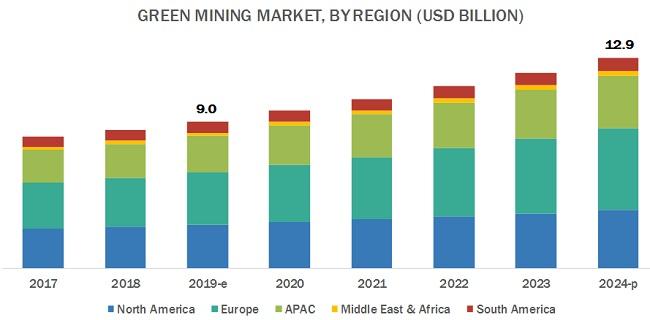 Green Mining Market