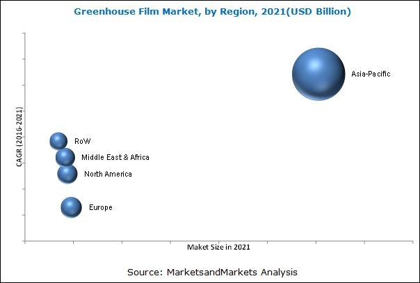 Greenhouse Film Market