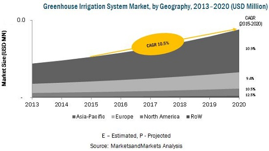 Greenhouse Irrigation System Market