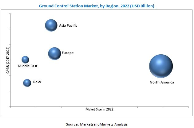 Ground Control Station Market