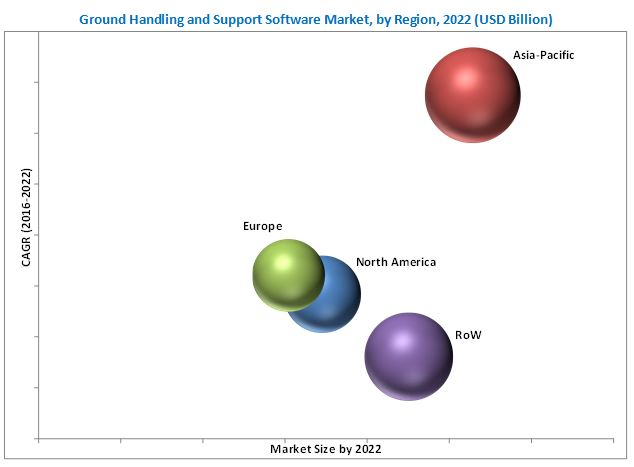 Ground Handling Software Market