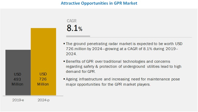 Ground Penetrating Radar Market