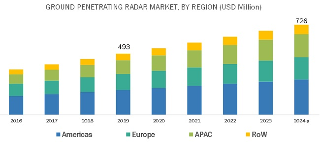 Ground Penetrating Radar Market expected to be worth $726
