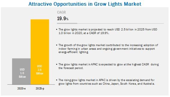 Grow Lights Market