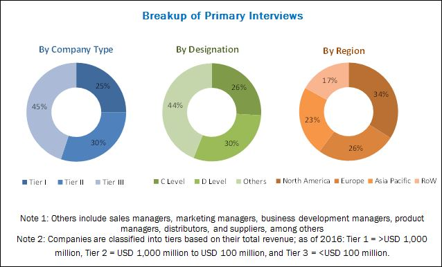 Guidewires Market - Breakup of Primary Interviews