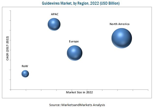 Guidewires Market - By Region 2022