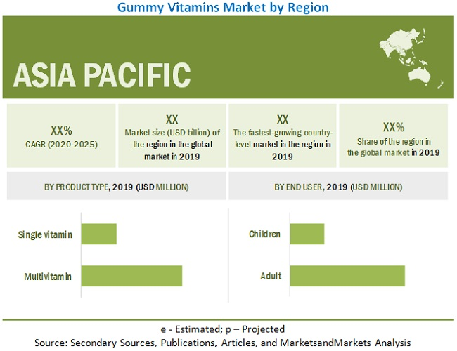 Gummy Vitamins Market By Region