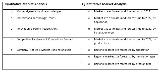 Gunshot Detection System Market