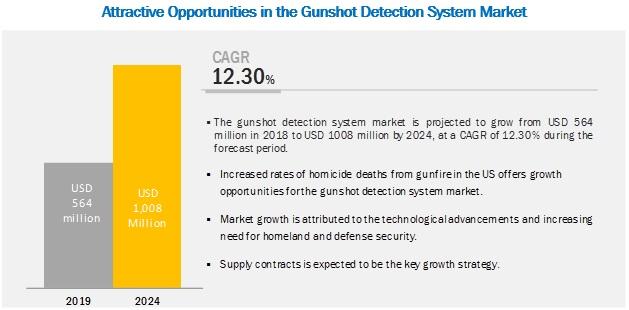 Gunshot Detection System Market