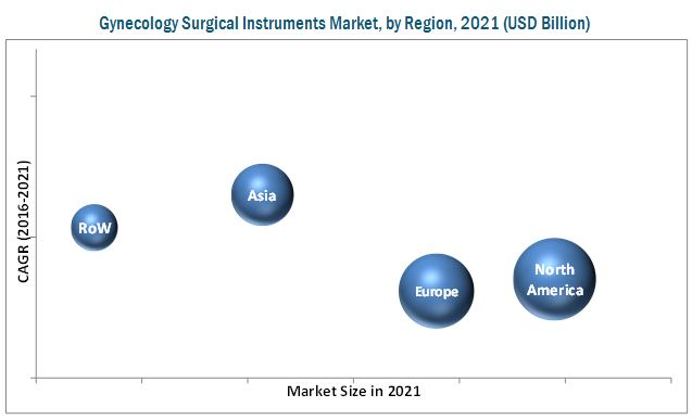 Gynecology Surgical Instrument Market-By Region 2021