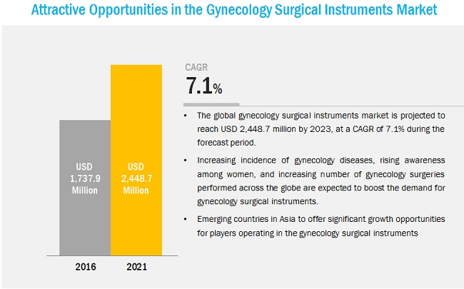 Gynecology Surgical Instrument Market-Opportunities