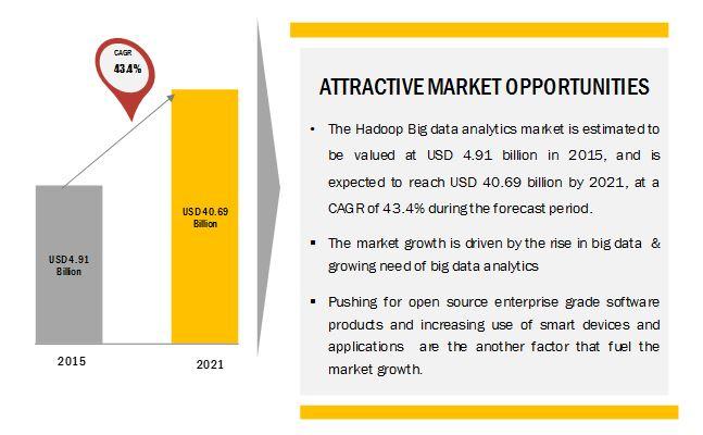 Hadoop Big Data Analytics Market