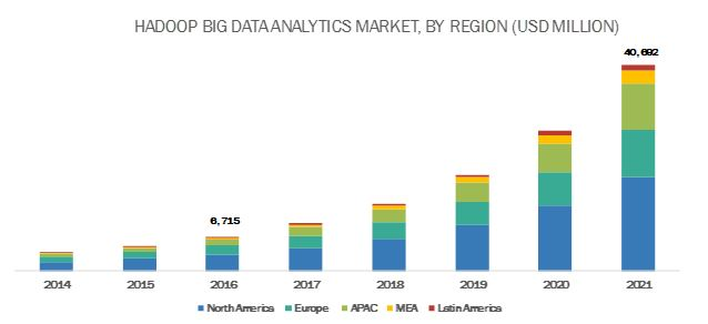 Hadoop Big Data Analytics Market