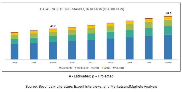 Halal Ingredients Market