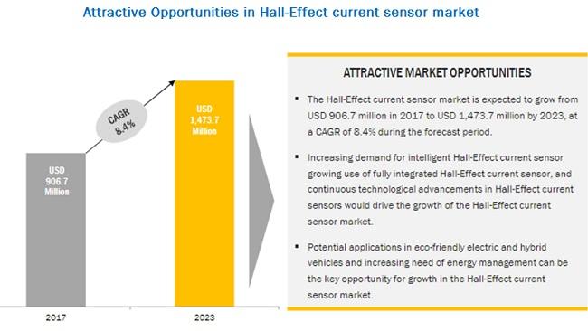 Hall Effect Current Sensor Market