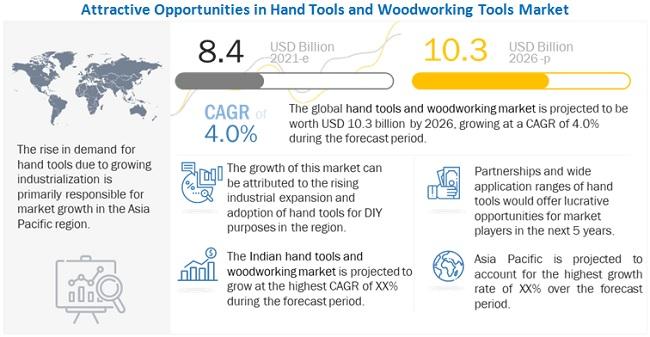 Hand Tools & Woodworking Tools Market