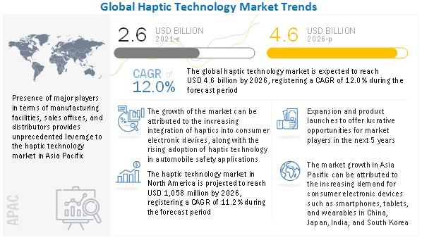 Haptic Touchscreen Market
