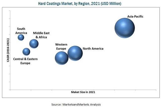 Hard Coatings Market